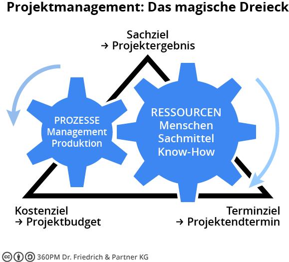 360PM_Magische_Dreieck